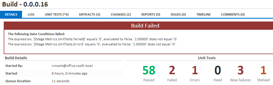 Failed at Stage Gate