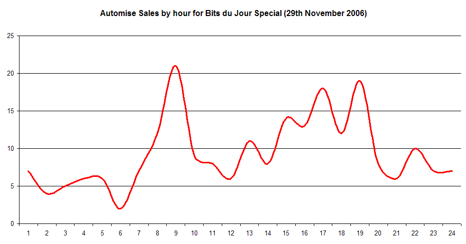 BDJ Sales over the 24 hours of Automise.png